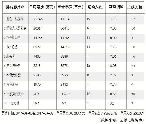 2017中国电影一季度票房同比微降 后市有望温和复苏