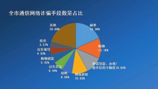 一季度苏州人被骗6000多万 网络诈骗成主要手段