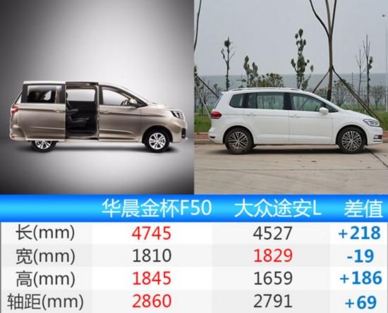 金杯F50新MPV/五月上市 尺寸超过途安L-图1