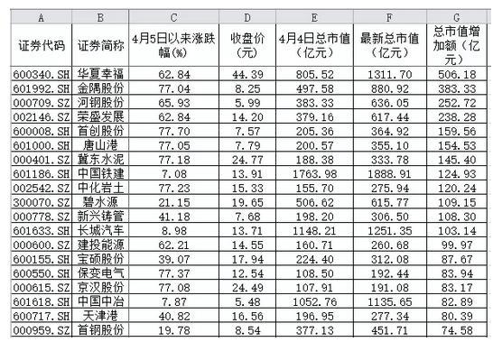 雄安概念6天涨出一个中国神华 许家印狂赚5个亿