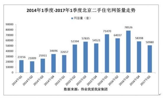 楼市新政昨用初显:北京二手房诚交量下降明显