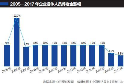 企业退休人员养老金13连涨 比机关单位低一半