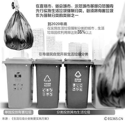 46城生活垃圾强制分类 从鼓励到强制你准备好了吗?