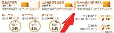 今年一季度海南GDP达1056.39亿 同比增长8.9%