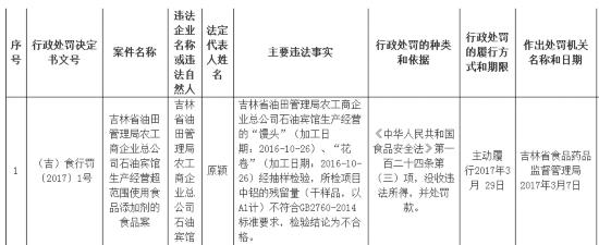 吉林省:三家单位因生产经营问题食品被行政处罚