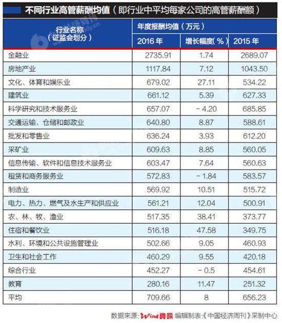 2016上市公司高管薪酬大比拼金融房地产行业最高
