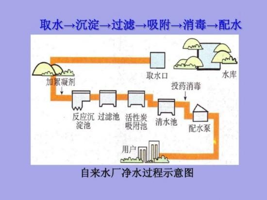 自来水厂净水过程示意图