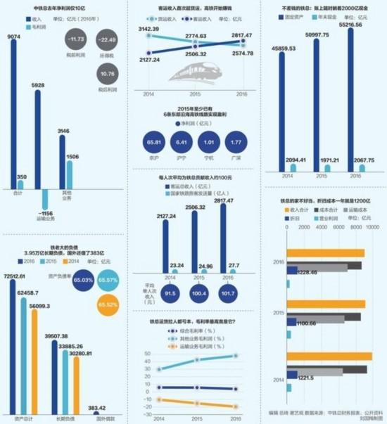"""中铁总晒账本:去年赚了10亿 还是税务""""帮的忙"""""""