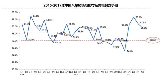 4月库存预警回落 一季度二手车销量增22.17%