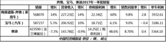 """一季度奔驰""""开门红"""" 奥迪集团受特殊项目负面影响销售回报率为8.7%"""