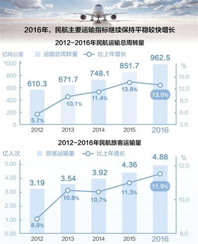 民航发展超预期(经济聚焦)