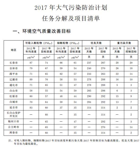 吉林省公布2017年大气污染防治工作计划