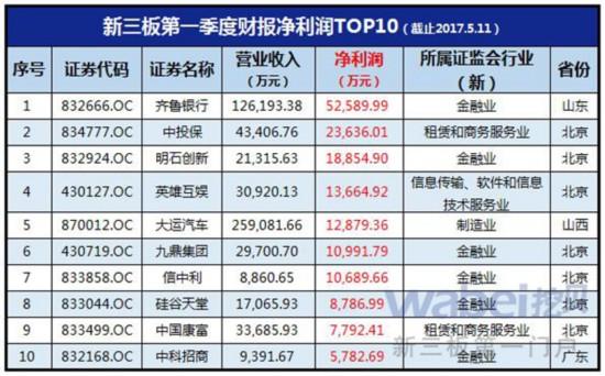 新三板第一季度财报净利润TOP10(挖贝网wabei.cn制图)