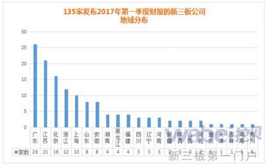 135家发布2017年第一季度财报的新三板公司地域分布(挖贝网wabei.cn制图)