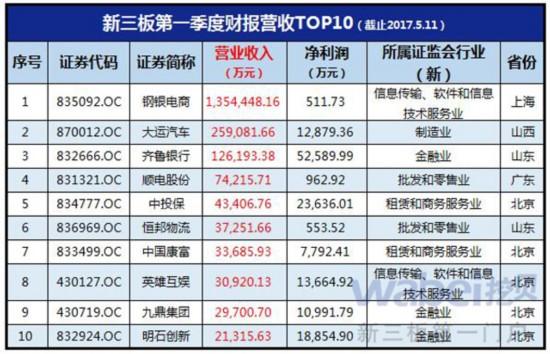 新三板第一季度财报营收TOP10(挖贝网wabei.cn制图)