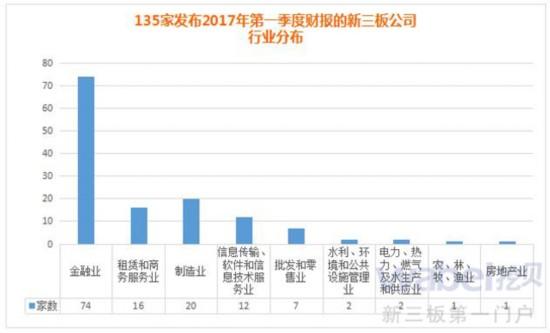 135家发布2017年第一季度财报的新三板公司行业分布(挖贝网wabei.cn制图)
