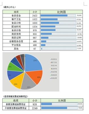 苏州市民网络订餐 超七成从不索证索票