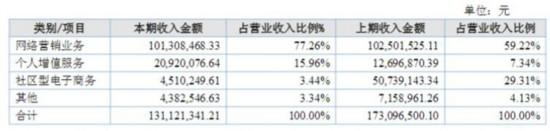 天涯社区2016年收入构成(挖贝网wabei.cn配图)