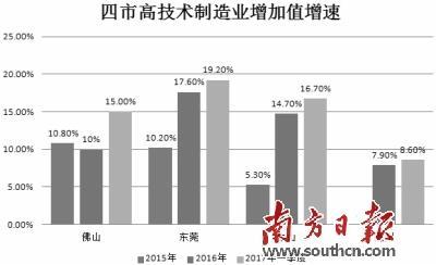 珠三角实体经济新竞逐:佛莞中惠争抢超百亿项目