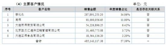 北旺农牧2016年前五大客户(挖贝网wabei.cn配图)
