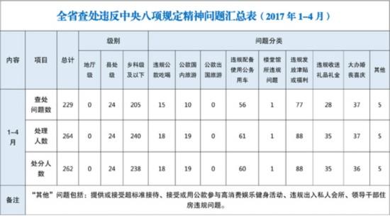 吉林:1至4月查处违反中央八项规定精神问题229起