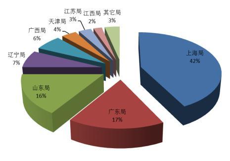 质检总局:2016年度全国进口轮胎总体质量稳定