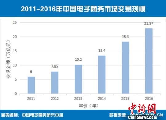 2016年中国电子商务交易额22.97万亿元同比增长25.5%