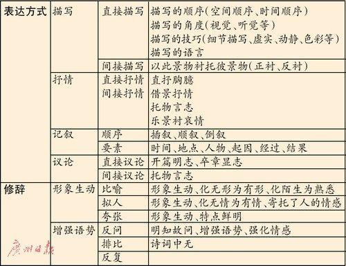知识结构图小学 语文