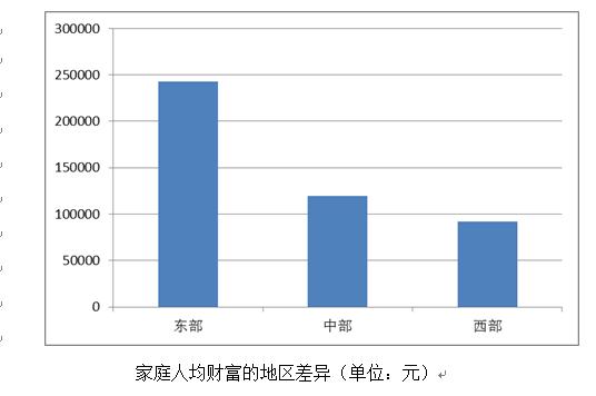 中国家庭财富调查报告:家庭人均16.9万