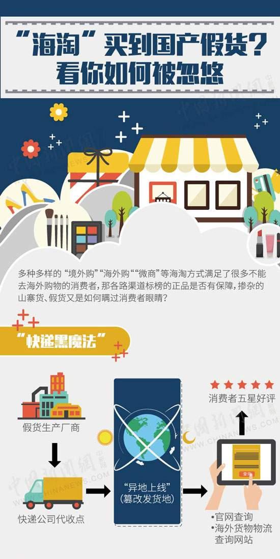 """【图解】""""海淘""""买到国产假货?看你如何被忽悠"""