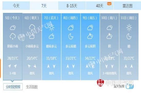 北京未来七天天气预报.-今日北京将迎降雨天气 明天气温断崖式暴跌