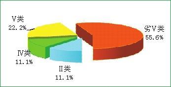吉林省2016年环境状况公报