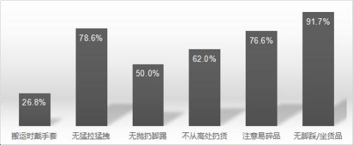 快递公司网点物品搬运操作的整体情况。图片来源:中国消费者协会供图
