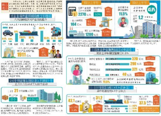 扬州经济保持稳定增长 5工业主导产业全线飘红