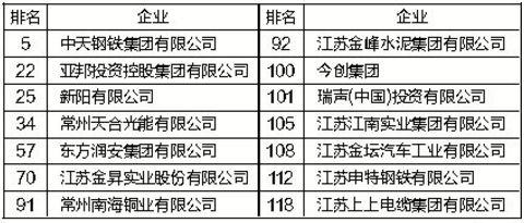 江苏公布年营收百亿工业企业名单 常州有14家