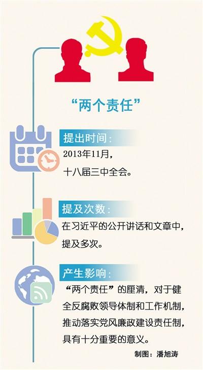 """党风廉政建设的""""军令状""""(习近平治国理政・关键词(61))"""