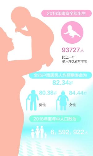 """因放开""""二孩""""南京2016年多出生2.6万宝宝"""