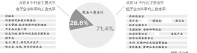 """武汉平均工资数据公布 看看最有""""钱景""""的工作是哪些"""