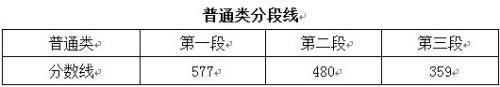 2017高考录取分数线陆续公布(各省份持续更新)