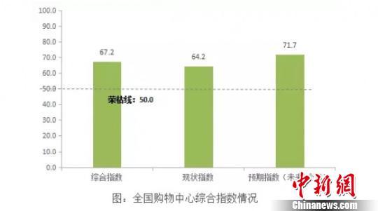 中国购物中心发展指数发布三线城市潜力有待挖掘
