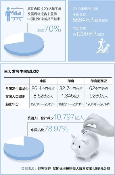 制度优,中国成了全球减贫火车头
