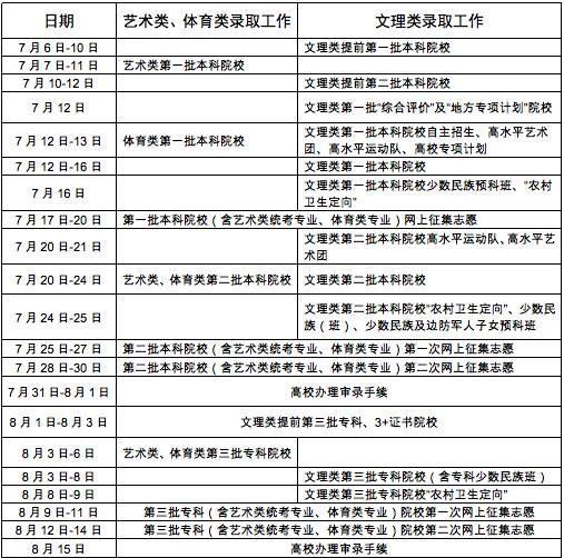 2017广东省高考录取工作7月6日开始