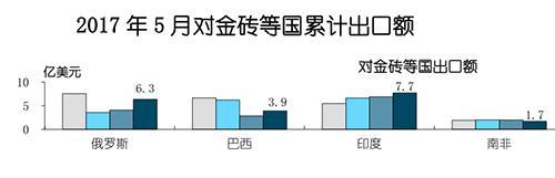 """2017年5月,中国家电产品对印度出口额为7.7亿美元,增幅达到了 12.2%。与俄罗斯、巴西、南非、墨西哥、阿根廷相比,印度市场可谓是""""金砖中的金砖""""。"""