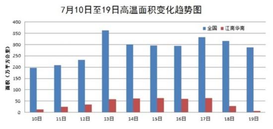 今年来最强高温天气来袭 将覆盖21省区市最高40℃