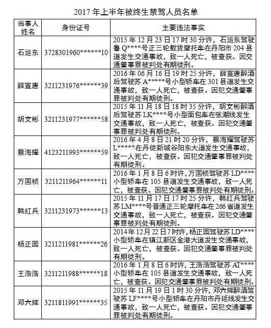 镇江:19人被终生禁驾 最小年龄仅22岁