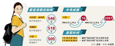 银川三区普通高中最低录取控制线公布