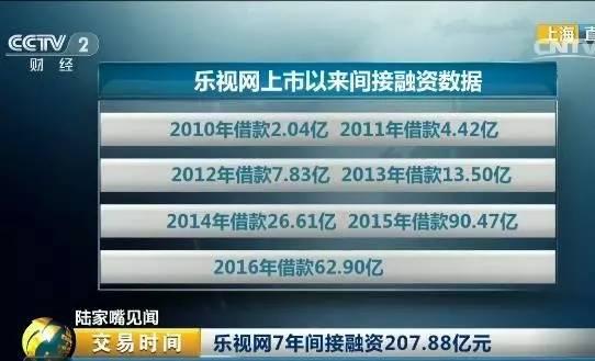 而在間接融資中,這種現象更為明顯。自2010年起,樂視網五年借款現金逐年上升,分別為2.04億、4.42億、7.83億、13.50億、26.61億。