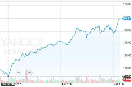 Facebook股价