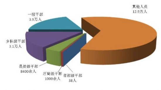 上半年纪检监察机关处分21万人 含省部级干部38人