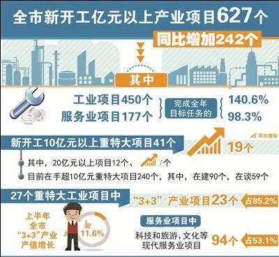南通上半年新开工亿元以上产业项目达627个